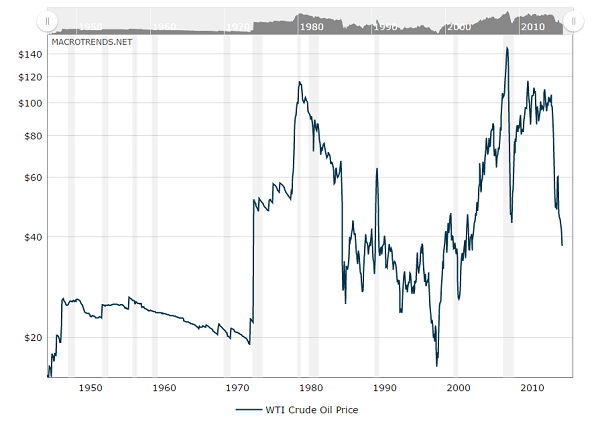 Historical graph of fluctuation in fuel prices