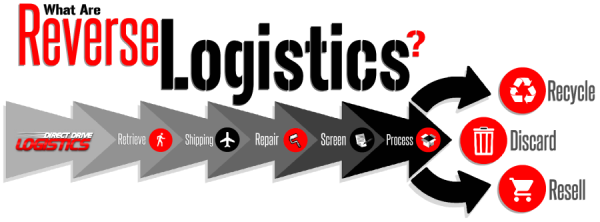 Reverse Logistics Process Flow Chart
